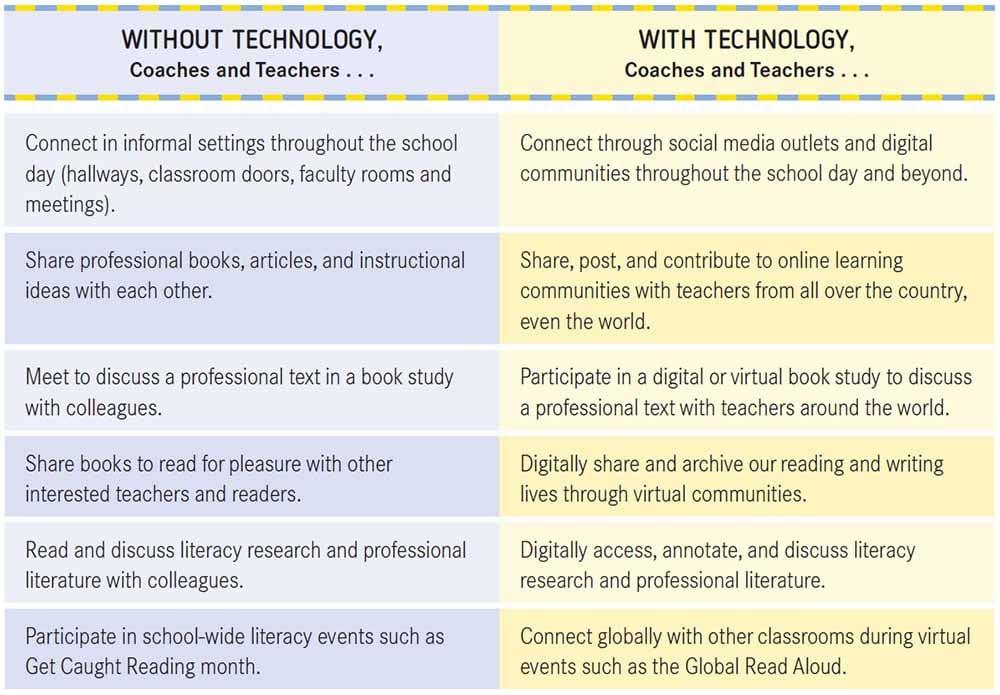 Literacy Coaching Figure 2.2