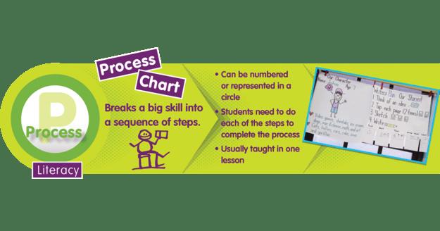 Literacy 3 Process FB