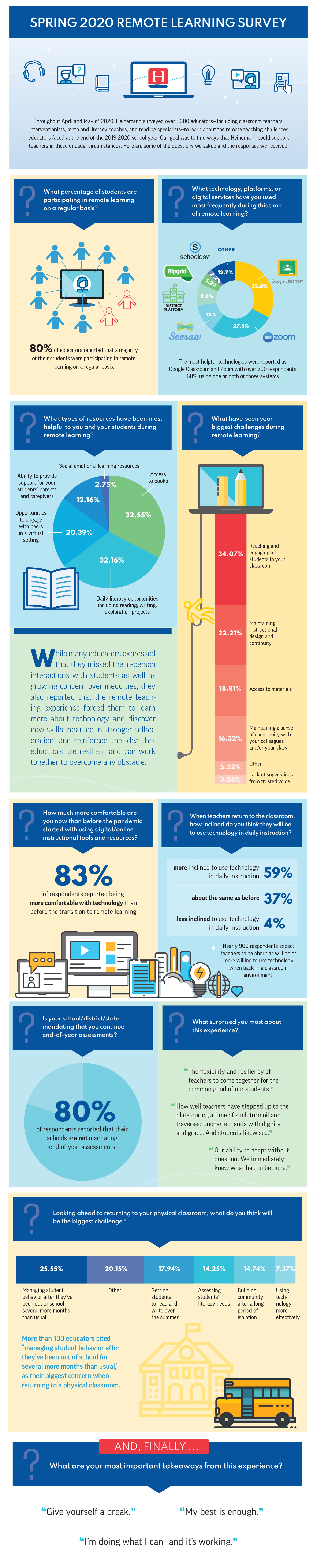 RemoteLearning_SurveyInfographic_tall