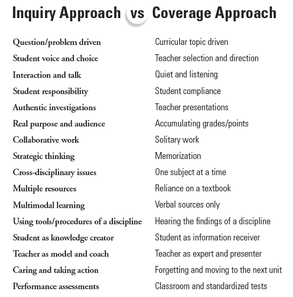 Inquiry Approach vs. Coverage Approach